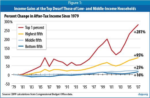 Income Gaps