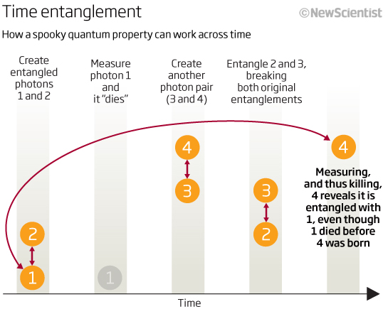 Time Entanglement
